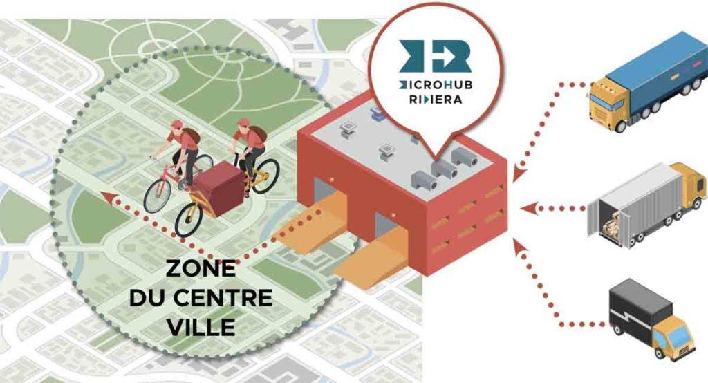 Centre Ville Avec Microhub